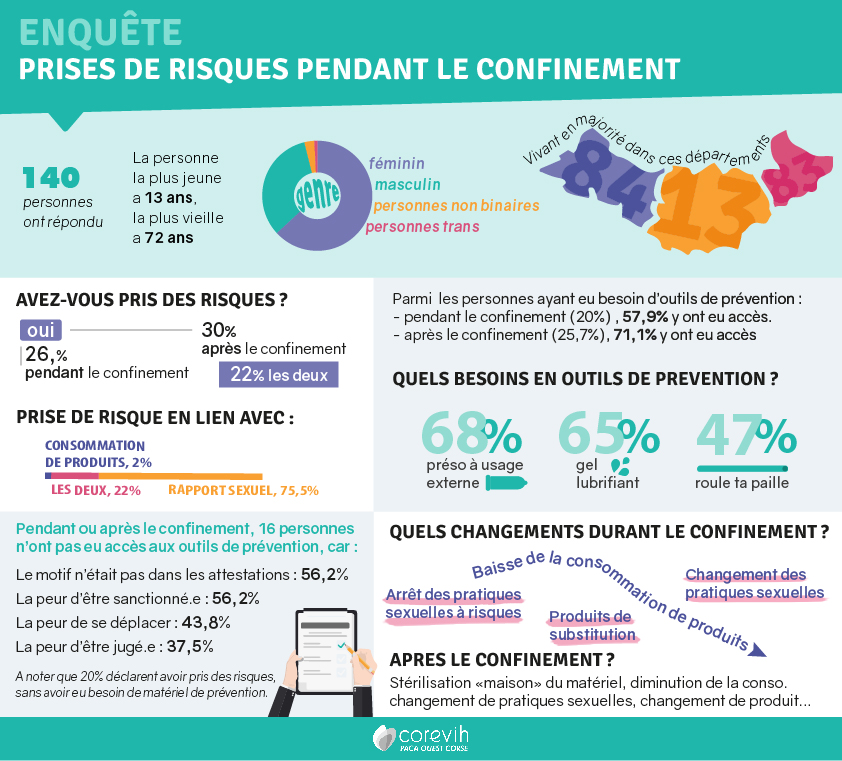 Infographie enquete confinement risques